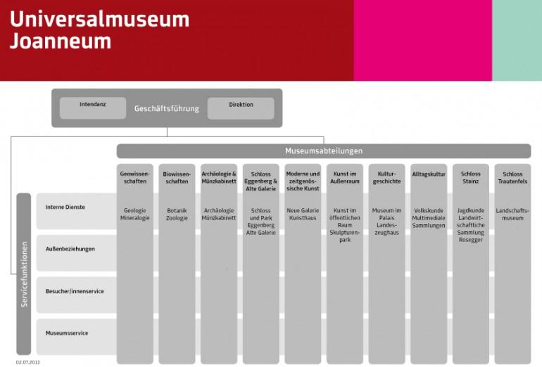 Organigramm des Joanneums, Grafik: UMJ