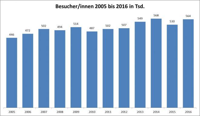 Besucher_2005-2016