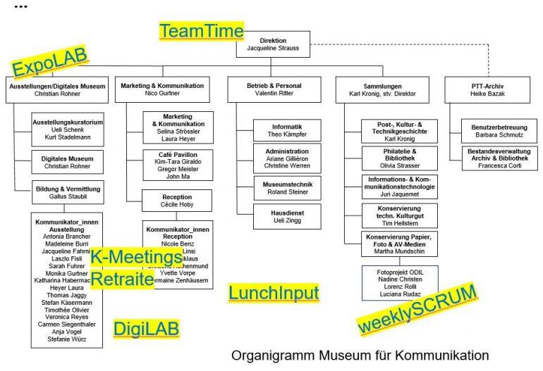 Organigramm mit einigen Sitzungsformaten und gelb markierten Überschriften